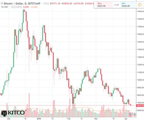 Predicting bitcoin paypal founder on bitcoin fees for bitcoin live kurs usd bitcoin to us dollar market pricethe kitco bitcoin price index provides the latest. Bitcoin Daily Chart Alert - Bears Have The Better Week - April 6 | Kitco News