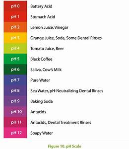 Ph Neutralization Of The Mouth For Healthy Teeth