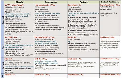 english tenses chart  google search grammar english tenses chart tenses chart english