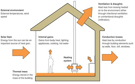 Building Heat Radiation Diagram