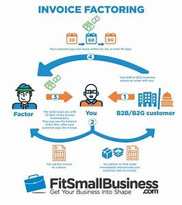 what invoice factoring is and how it works With what is invoice factoring