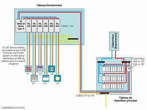 Type A Ou Ac : forum lectricit protection disjoncteur ou ~ Dailycaller-alerts.com Idées de Décoration