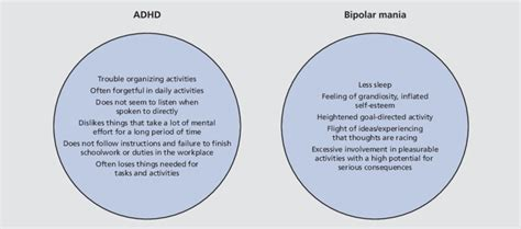 Diagram Of Adhd by Dsm Iv Symptoms Of Attention Deficit Hyperactivity