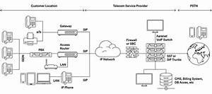 Aarenet Ag  Voip Systems