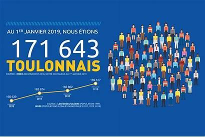 Population Toulon Toulonnaise Ville Indicateurs Positifs Plusieurs