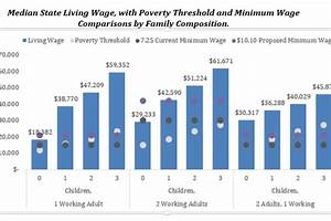 Mit Living Wage Calculator  Why Higher Wages Help