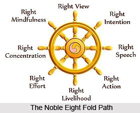 noble  fold path buddhism