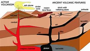 Volcanic Landform Section 4 Chapter 3