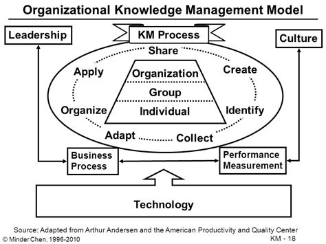 Knowledge Management People  Ppt Video Online Download. The Blaze Dish Network Star Plus Show Timings. Online College New York Curry College Nursing. Tax Preparation San Diego Fence Frederick Md. Certificate Of Eligibility Va Home Loan. Best Garage Floor Epoxy Paint. Radon Testing Michigan Nevada Short Sale Laws. Northampton County Community College. Saas Service Level Agreement
