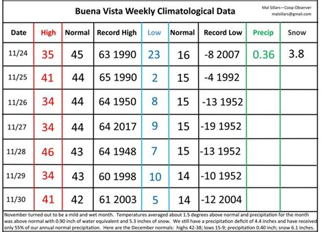 BV climo data Dec 1, 2020 | Weather Box ...