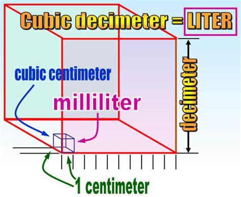 meters cubed into liters 32 oz conversion to ml postalda