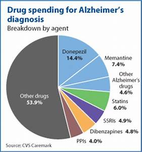 Alzheimer's Drug Pipeline Is Robust, and Usage Is Quickly ...