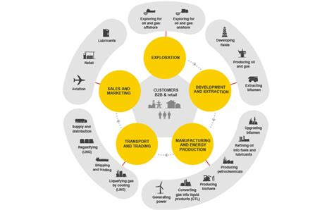 Business overview - Shell Annual Report 2016