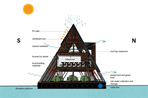 Definition Architecture by How Do We Define Whether A Building Is Eco Concepts And