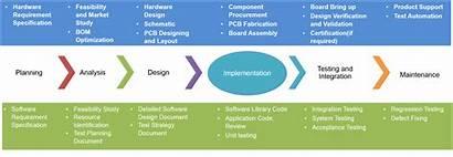 Embedded Hardware Development Software Process Technology Integration