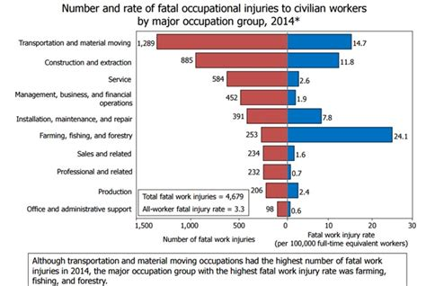 the bureau of labor statistics truck driver work related fatalities at six year high