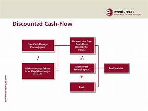 Cash Flow Berechnen : vorgehen bei der unternehmensbewertung ~ Themetempest.com Abrechnung