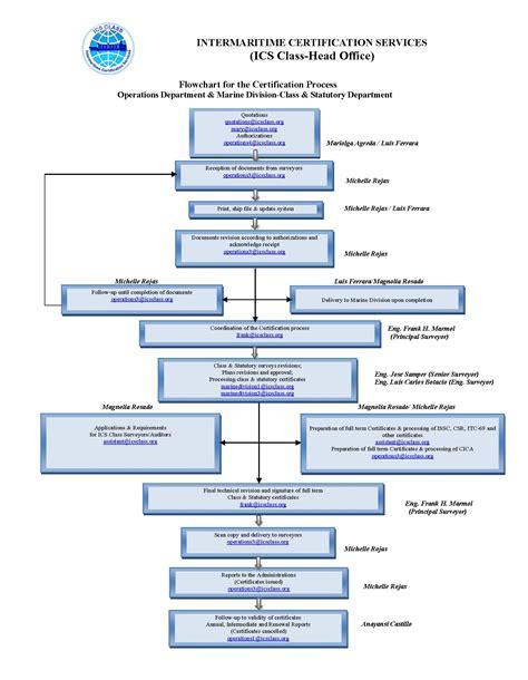 bureau veritas flowchart for the certification process