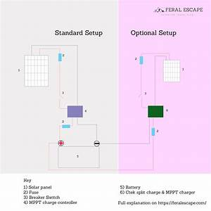 Sprinter Van Conversion Solar Setup Guidelines  U0026 Review