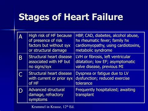 Ppt Mnt For Heart Failure And Transplant Powerpoint