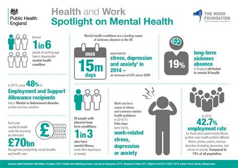Spotlight On Mental Health International Workplace News