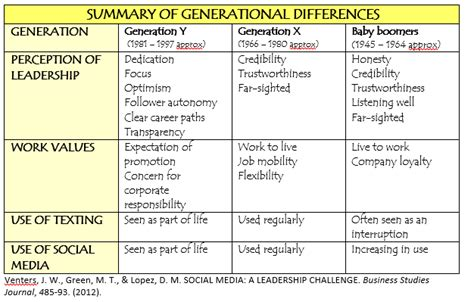 The Generation Gap Challenge