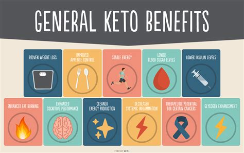 targeted ketogenic diet
