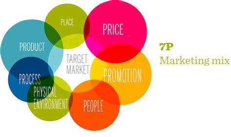 Las 7 P's Del Marketing