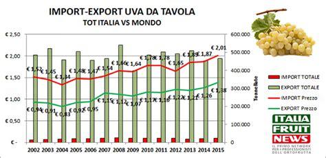 prezzo uva da tavola tutto sull uva da tavola produzione export prezzi