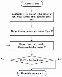Flow Chart Of The Fcm Used In Our Article  The Steps Of