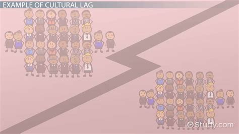 cultural lag definition theory examples video