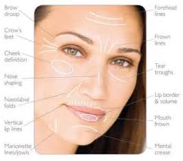Common facial aging traits (Source: http://www.zenaestheticdentalspa ... Acanthosis Nigricans