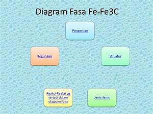 Diagram Fasa Fe Fe3 C