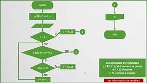 Diagrama De Flujo  9  Determinar Si Un N U00famero Es Primo