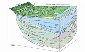 Usgs Floridan Aquifer System Groundwater Availability Study