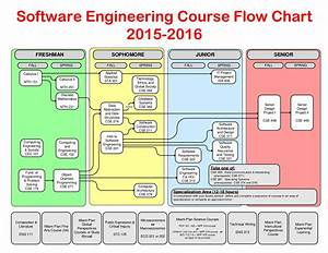 Software Engineering Course Flowchart 2015