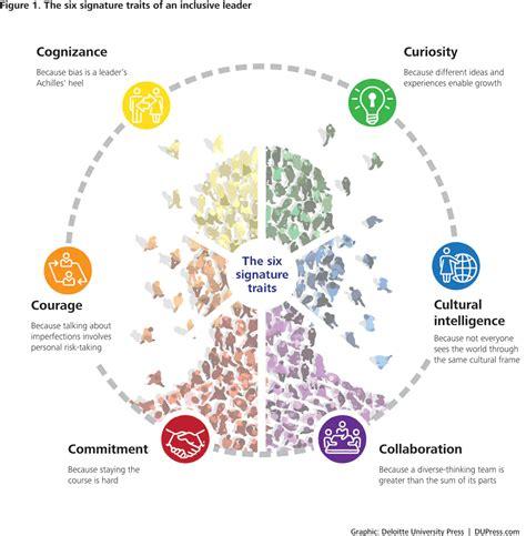 signature traits  inclusive leadership