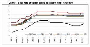 Rbi Rate Chart Reserve Bank Of India Reports