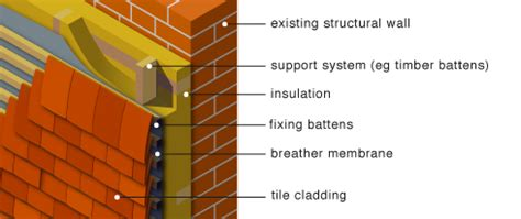 vertical slate hanging screwfix community forum