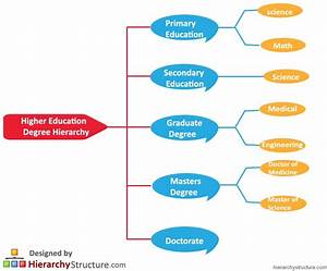 Higher Education Degree Hierarchy - Hierarchy Structure