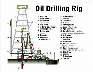 Postcard Diagram Of Oil Drilling Rig With Named Parts