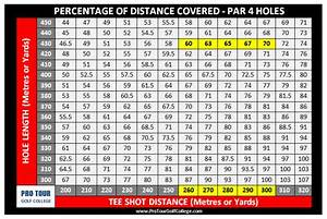 4 Hybrid Distance Chart Blog The Professional Golf Tour Training College