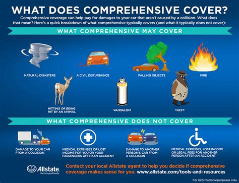 comprehensive does allstate insurance coverage collision than source