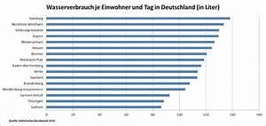 Wasserverbrauch Deutschland 2016 : der wasserverbrauch in deutschland swe stadtwerke esslingen ~ Frokenaadalensverden.com Haus und Dekorationen