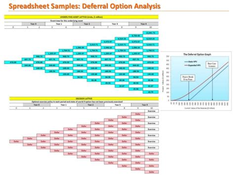 real options analysis  marginal oilfield development