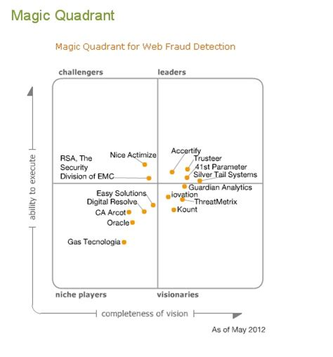 Just Another Blog Gartner Magic Quadrant For Web Fraud. Water Science Experiments For Kids. Cristiano Ronaldo Charity Bsn Programs In Ma. Campus Life Ministries Piano Lessons Omaha Ne. Allergic Reactions To Beer Flooding In Hawaii. Truth About Reverse Mortgage. Cna Classes In Durham Nc New Horizons Classes. Travel Insurance Center Pay Day Loans No Fees. New Orleans Auto Insurance Tutors For Reading