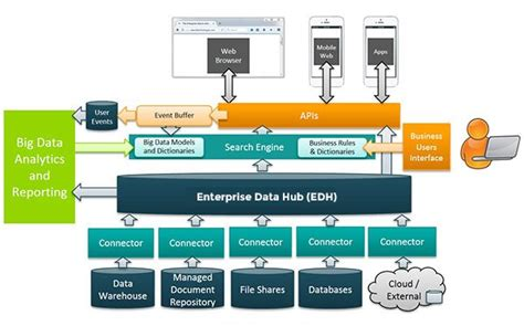 enterprise data hub strategy implementation