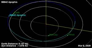 Is Asteroid Apophis going to kill us all in 2029 or 2036 ...
