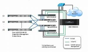 Emc Network Interconnections Wiring Diagrams