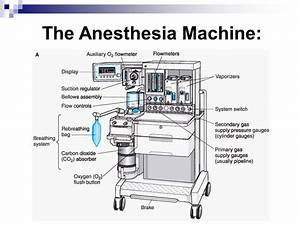 Anesthesia Machines Market Valued Of Usd 14 75 Billion By